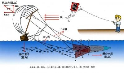 帆の張り方でバランスを取ります。風が強いと転覆することもあります(画像提供:茨城ビデオパック)