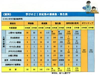 「学びの21世紀塾」講座数・塾生数(市提供資料より)
