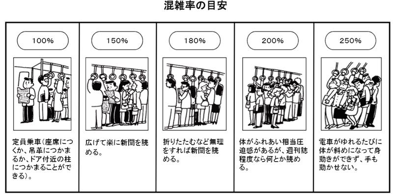 電車内の混雑率の目安の比較図