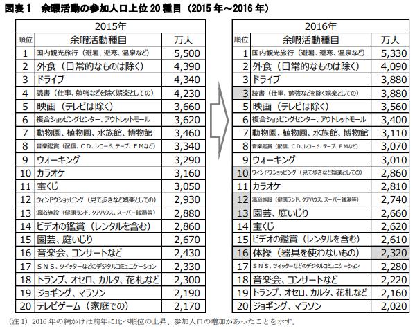 ※レジャー白書2017(公益財団法人 日本生産性本部 調べ)による、余暇活動の参加人口上位20種目の表の図