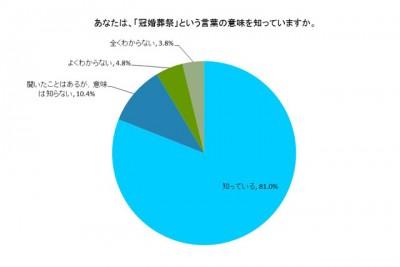 「冠婚葬祭という言葉を知っているか」というアンケート結果の円グラフ