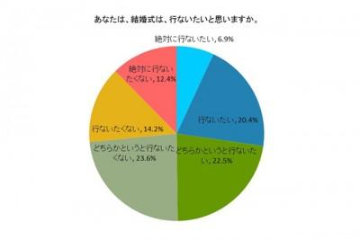 「結婚式を行いたいと思うか」についての円グラフ