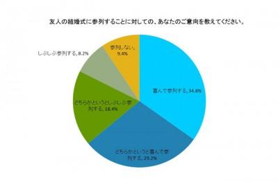 「結婚式に参加することについて」の意識調査についての円グラフ