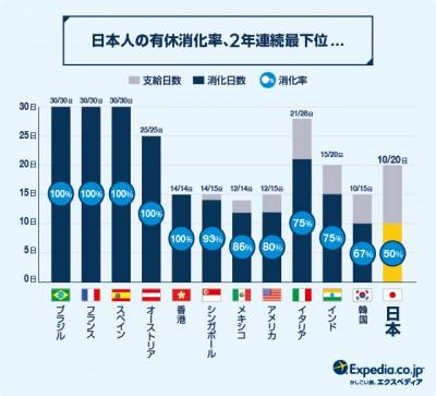 日本人の有給消化率、2年連続最下位のグラフレポート(エクスペディア調べ)