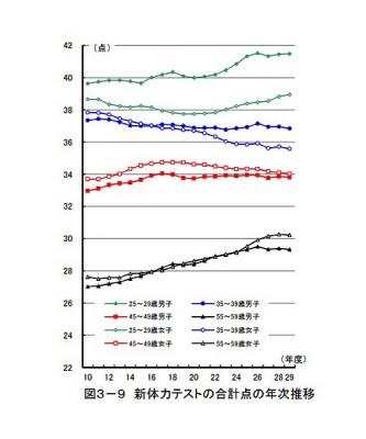スポーツ庁が10月に発表した「平成29年度体力・運動能力調査」の結果のグラフの画像